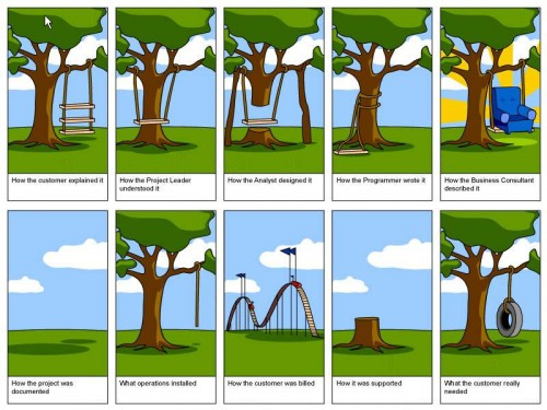 The reality of software development.
